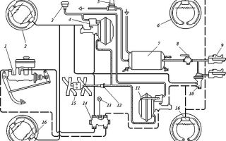 Ремонт тормозной системы газ