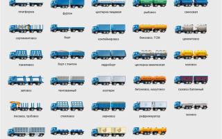 Разновидности и типы грузовиков