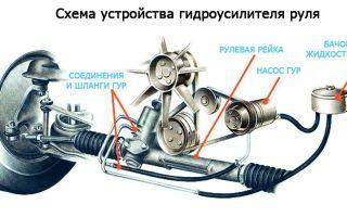 Устройство гидроусилителя руля