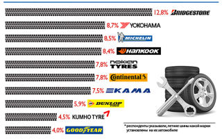 Проблемы с шинами и их бренды – кто есть кто в шинной промышленности?