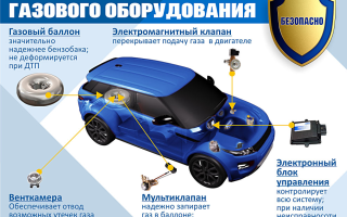 Основные плюсы от использования гбо в автомобиле