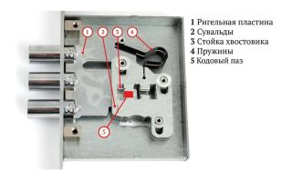 Как устроен замок двери