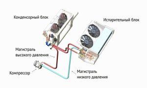 Принцип работы и использование рефрижератора на авто