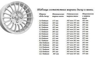Требования к выбору шин и дисков для авто